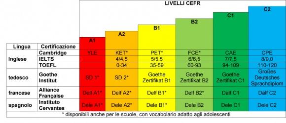 Certificazioni_tabella