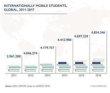 UNESCO mobilita studentesca TABELLA small
